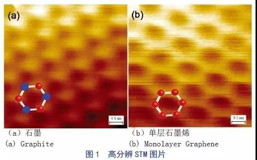 石墨烯在透明电极领域的应用现状