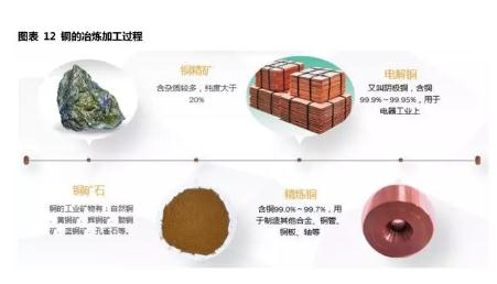 深度研究铜行业市场供需、工艺、下游应用及铜价影响