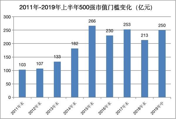 东方财富Choice发布2019年上半年中国上市公司500强榜单