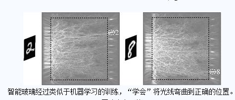 新智能玻璃仅利用光就能识别区分图像与数字