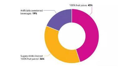 含糖饮料有多不健康?每日多饮用100ml患全因癌症的风险就要上升18%