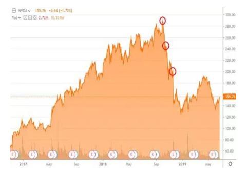英伟达:加密泡沫破裂 股价飙升后暴跌50%
