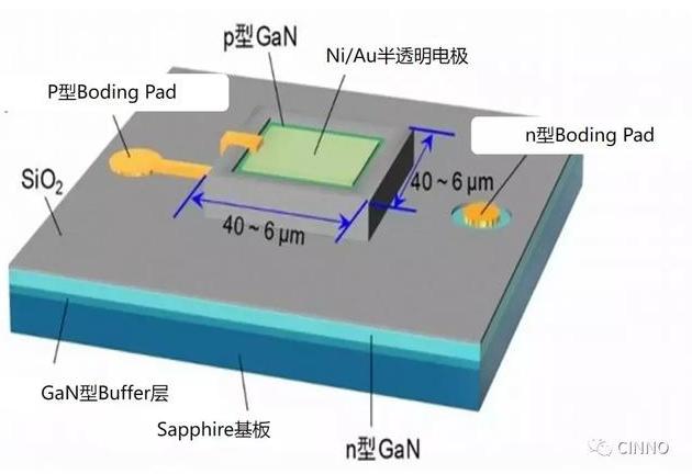 产业技术综合研究所和东北大学合作,开发出高效率GaN Micro LED