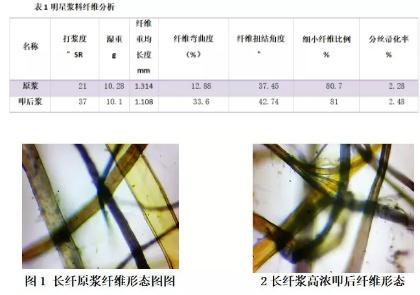 YC1100型高浓磨浆机攻克国产废纸难以抄造高档箱纸板的技术难题