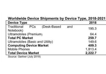 高德纳预测:到2023年,大多数新智能手机都支持5G功能