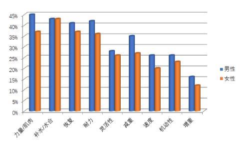 全球能量产品发展走向,哪类运动营养产品更受欢迎