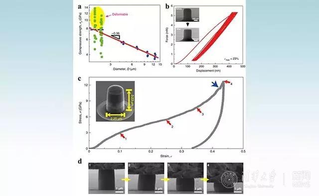 清华大学《自然·纳米科技》:微米热解碳的理论强度与类橡胶变形行为