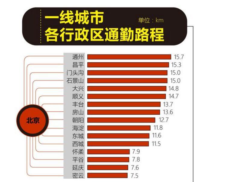 一线城市北京通州的上班族最辛苦,每天上个班要 15.7 公里!