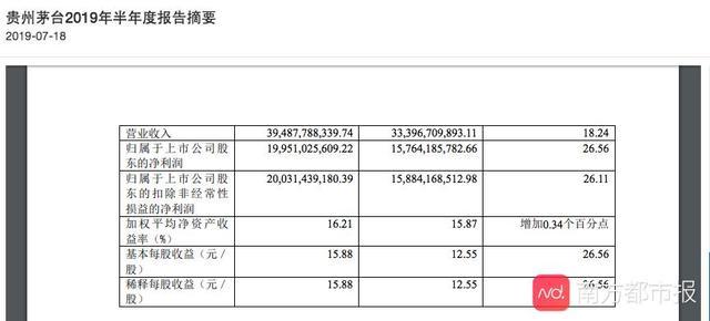 茅台砍掉593个经销商后,上半年仍净赚200亿,同比增长26.56%!