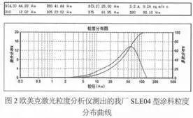 管道粉末的生产原理与胶化时间、粒度分布、磁性物含量、放热量影响因素分析