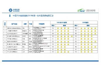 """""""中国汽车健康指数(C-AHI)""""2019年首批车型测评结果公布:电动汽车电磁辐射不高"""