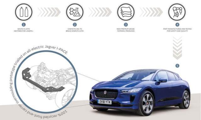 捷豹路虎与巴斯夫合作,将塑料垃圾制成高档汽车材料