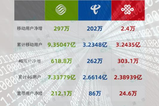 2019年上半年三大运营商运营数据揭晓:用户增长见顶,期待5G翻盘