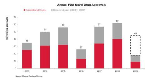 FDA2019年新药审批数量和仿制药审批情况分析