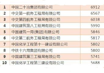 中冶10大子公司总体实力排名:中国二十冶实力最强
