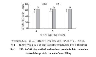 探究植物蛋白添加量及搅拌方式对香肠品质特性的影响