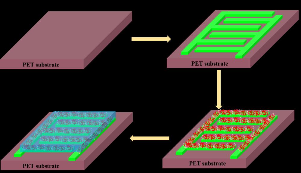 南京邮电大学赖文勇教授课题组:喷墨印刷制备高性能柔性微型超级电容器