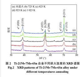 探讨冷变形后退火温度对合金中马氏体相变和超弹性的影响
