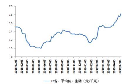 """广东""""猪十条""""颁布稳定猪价,猪瘟之下规模企业存货减值成隐忧"""