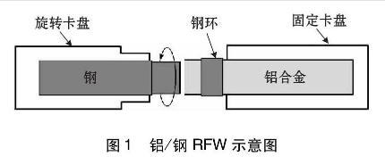 综述铝/钢异质金属旋转摩擦焊工艺、研究现状与方向