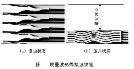 焊接波纹管的波形与接头尺寸设计及评价标准