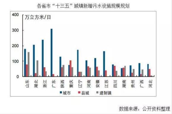 2019年中国水环境治理行业市场现状及未来发展趋势预测