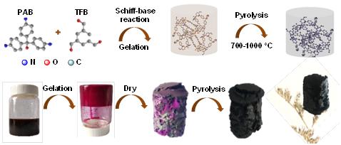 东华大学廖耀祖教授团队制备出新型氮掺杂炭气凝胶