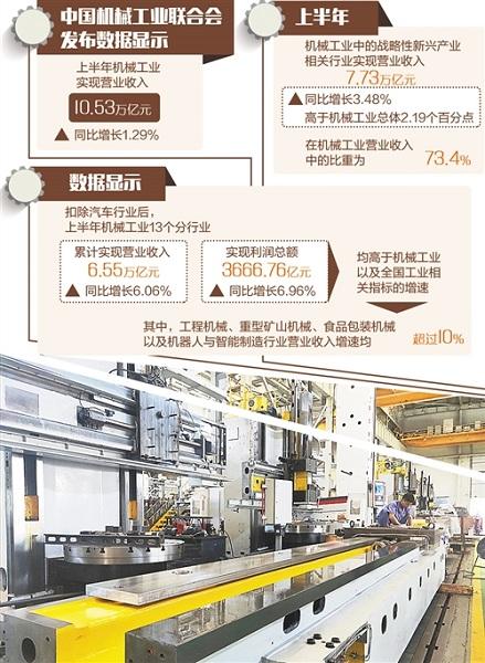 机械工业承压前行优化结构  上半年实现营收10.53万亿元,同比增长1.29%