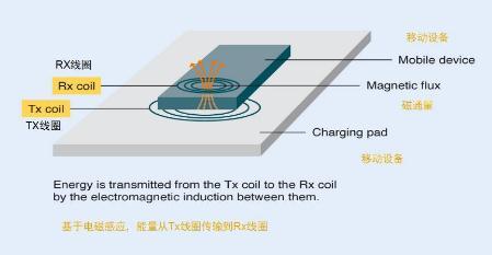 哪些手机支持无线充电?无线充电对电池有害吗