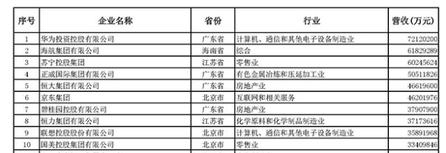中国民企500强发榜:华为四连冠,56家去年营收超千亿