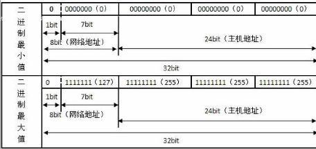 如何修改手机ip地址?ip地址分类及范围划分