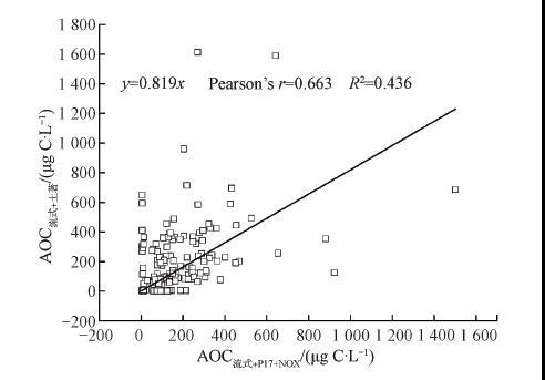 饮用水安全:可同化有机碳(AOC)检测方法的对比