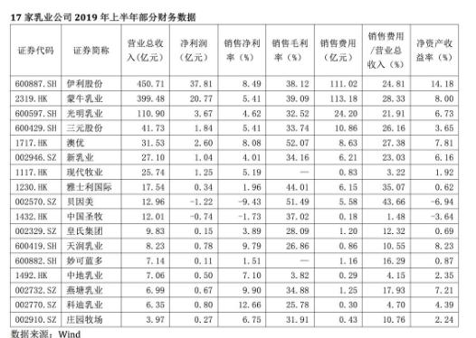 中国乳制品行业的竞争格局分析:伊利大概率率先实现千亿目标