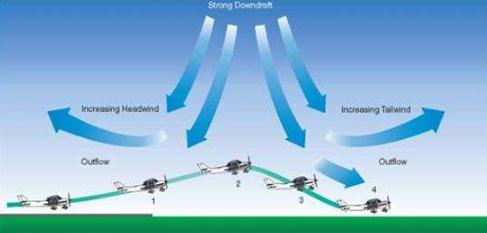 航空气象数据库系统通信分系统原理与设计分析