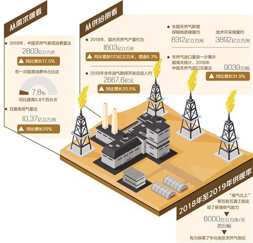 对外依存度高、储气能力不足 天然气何以发展
