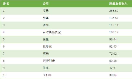 2019年全球10大肿瘤药公司:罗氏居首