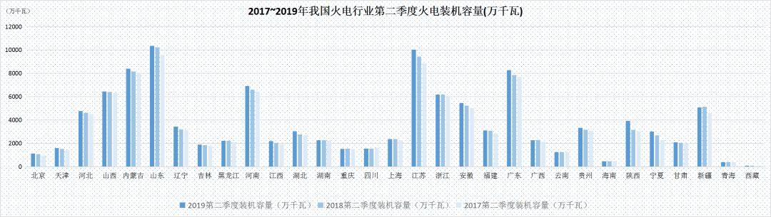 上半年火电发展报告:去产能迎来高潮设备平均利用小时数下滑明显