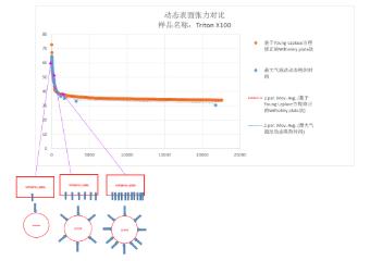 动态表面张力测试铂金板法与最大气泡法对比