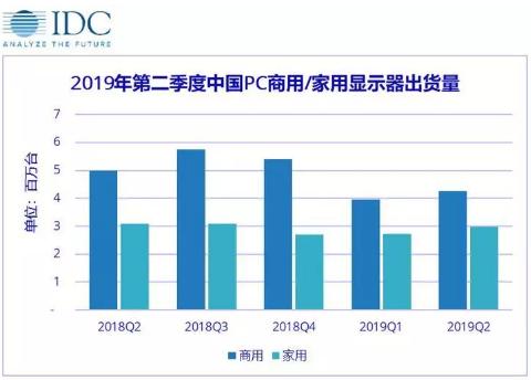 IDC发布2019年Q2PC显示器市场跟踪报告:中国出货量为722.9万台