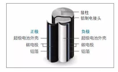 Skeleton公司:欲超级电池系统作为锂离子电池的主电池补充