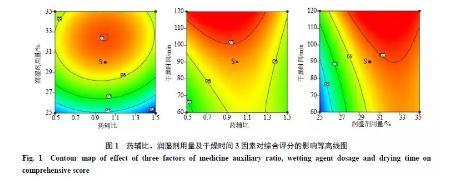 基于质量源于设计理念对红花颗粒进行制备工艺研究及质量控制