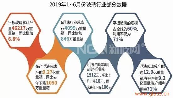 与往年比玻璃产能产量双增长,价格回落较大