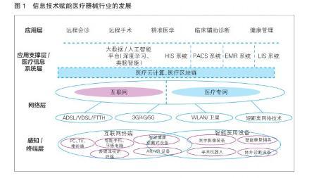 5G与医疗器械行业加速融合,系统架构向云服务迁移