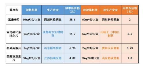 2019年上海市药品集中带量采购结果公示,11家企业角逐4品种带量采购
