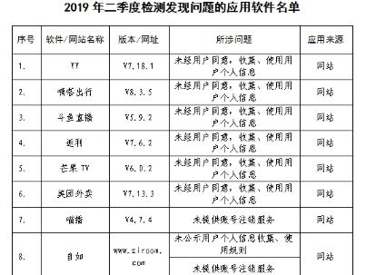 2019年第3号电信服务质量通告公布:YY、嘀嗒出行等32款软件被指出存在问题