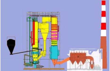 循环流化床技术特点、发展趋势及应用