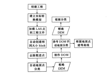 激光雷达的应用:航空激光雷达遥感数据处理技术