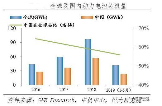 2019中国动力电池发展报告:解读动力电池产业政策、技术、市场发展趋势