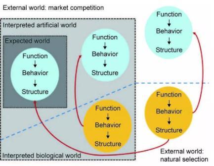 BID-SP框架:支持情境感知智能产品的生物启发式设计