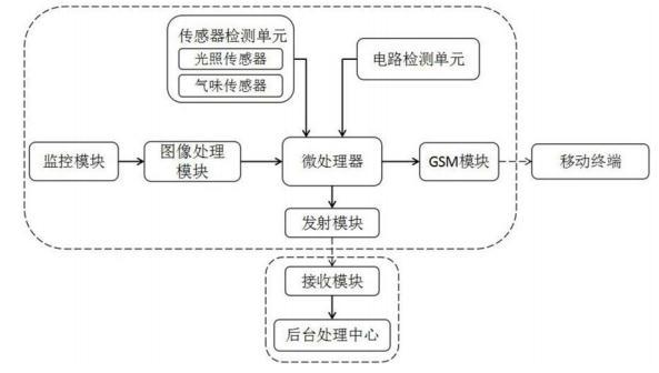一种电力自动化远程监控装置及其控制系统